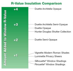 Fight the heat wave with energy efficient window for Window insulation values